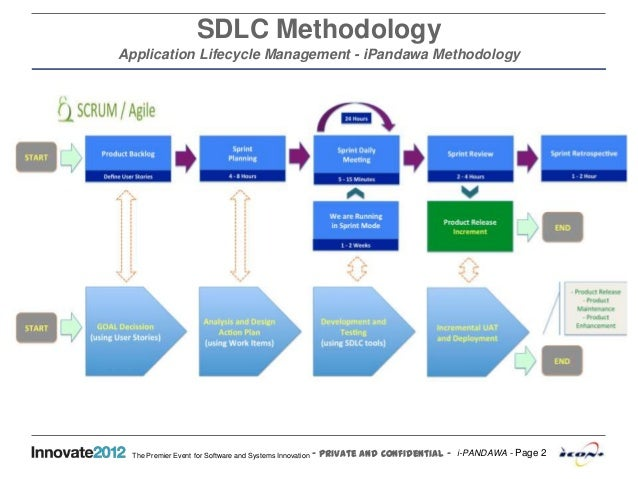 I pandawa software development lifecycle scrum agile for Sdlc vs scrum