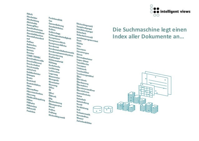 Die Suchmaschine legt einenIndex aller Dokumente an…