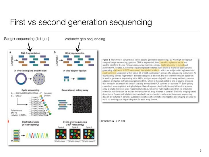 Next-generation sequencing course, part 1: technologies