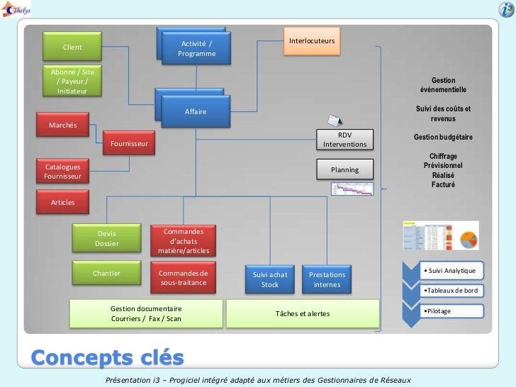 Activités /                                           Activité                        Interlocuteurs       Client         ...