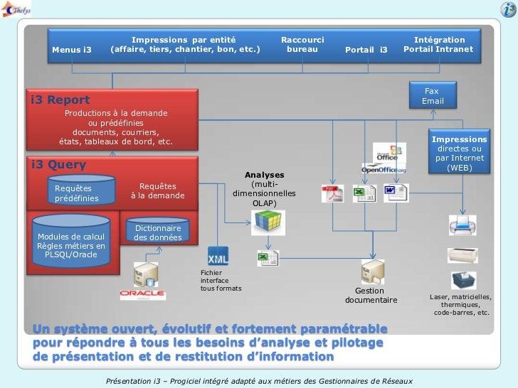 Impressions par entité                   Raccourci                          Intégration   Menus i3          (affaire, tier...