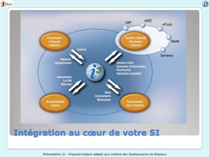 Intégration au cœur de votre SI      Présentation i3 – Progiciel intégré adapté aux métiers des Gestionnaires de Réseaux