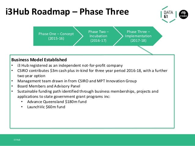 i3Hub Roadmap – Phase Three Business Model Established • i3 Hub registered as an independent not-for-profit company • CSIR...