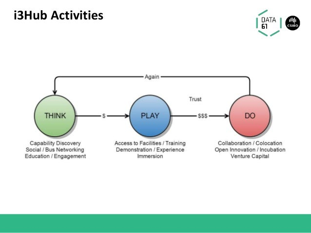 i3Hub Activities