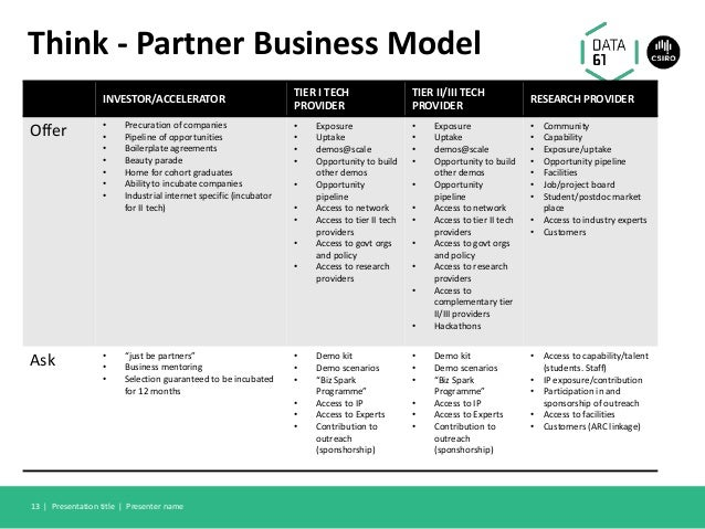 Think - Partner Business Model INVESTOR/ACCELERATOR TIER I TECH PROVIDER TIER II/III TECH PROVIDER RESEARCH PROVIDER Offer...