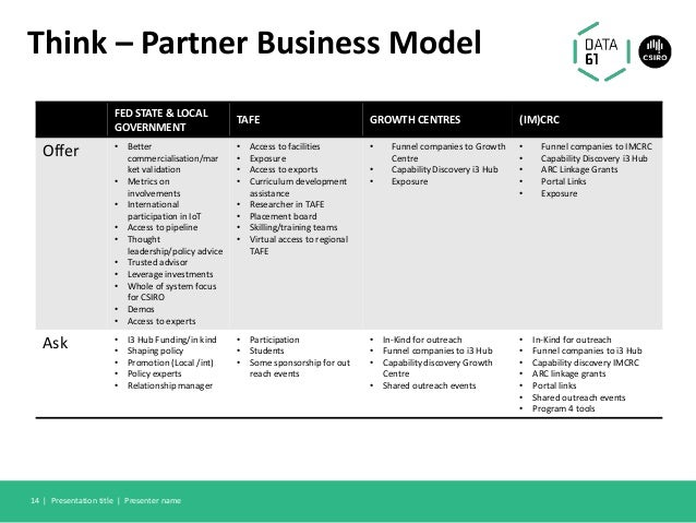 Think – Partner Business Model FED STATE & LOCAL GOVERNMENT TAFE GROWTH CENTRES (IM)CRC Offer • Better commercialisation/m...