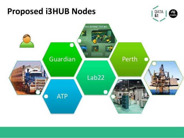 Proposed i3HUB Nodes ATP Lab22 Guardian Perth