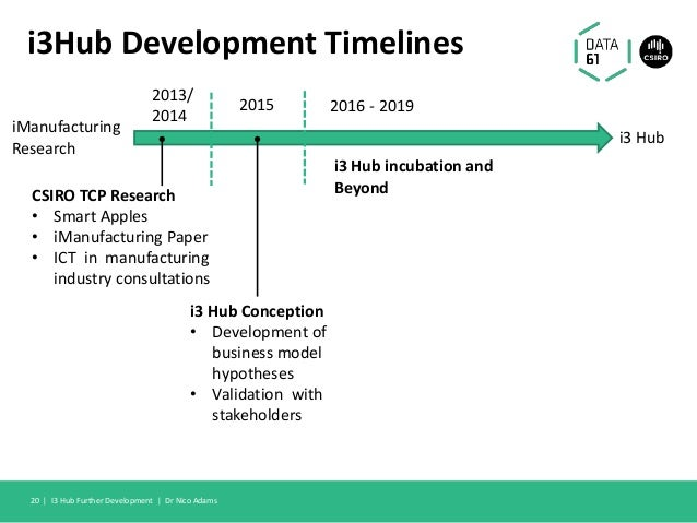 i3Hub Development Timelines I3 Hub Further Development   Dr Nico Adams20   i3 Hub iManufacturing Research 2013/ 2014 CSIRO...
