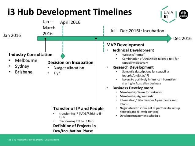 i3 Hub Development Timelines I3 Hub further development  Dr Nico Adams21   Dec 2016 Jan 2016 Jan – March 2016 Industry Con...