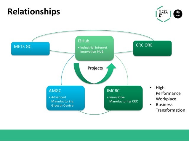 Relationships CRC OREMETS GC • High Performance Workplace • Business Transformation i3Hub •Industrial Internet Innovation ...