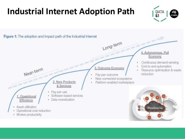 Industrial Internet Adoption Path