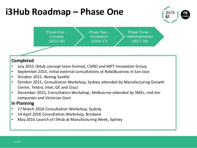 i3Hub Roadmap – Phase One Completed • July 2015 i3Hub concept team formed, CSIRO and MPT Innovation Group • September 2015...