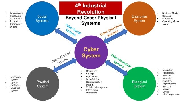 Cyber System • Computing • Storage • Algorithms • Logic & Flow • Communication system • Collaboration system • Information...