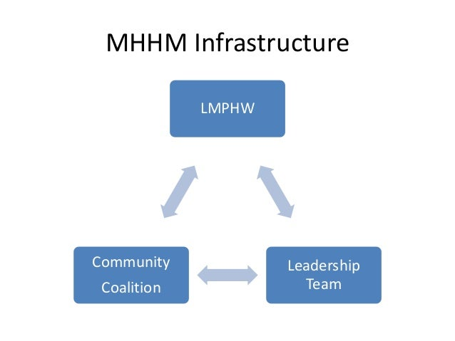 MHHM Infrastructure  LMPHW  Leadership  Team  Community  Coalition