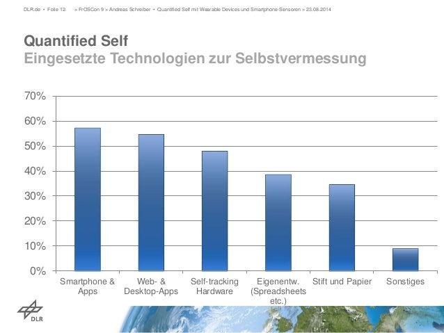 Quantified Self Eingesetzte Technologien zur Selbstvermessung  DLR.de • Folie 12 > FrOSCon 9 > Andreas Schreiber • Quantif...