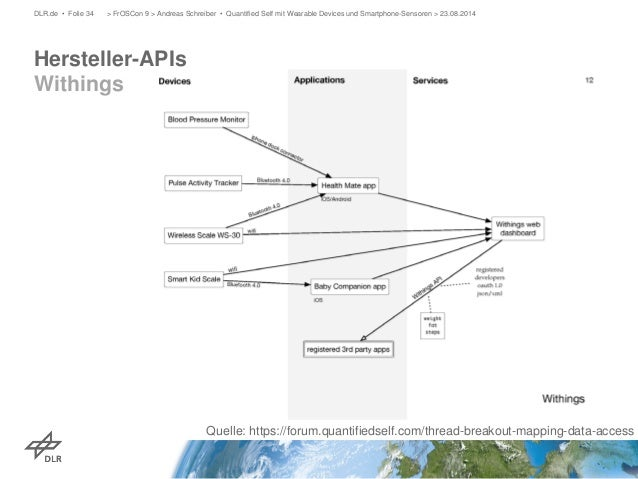 Hersteller-APIs Withings  DLR.de • Folie 34 > FrOSCon 9 > Andreas Schreiber • Quantified Self mit Wearable Devices und Sma...