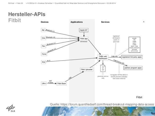 Hersteller-APIs Fitbit  DLR.de • Folie 35 > FrOSCon 9 > Andreas Schreiber • Quantified Self mit Wearable Devices und Smart...