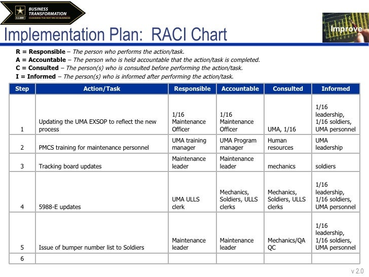 accountable plan template - improve tollgate