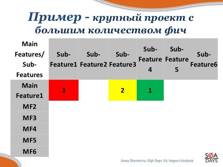 Пример - крупный проект с      большим количеством фич  Main                                      Sub-    Sub-Features/   ...