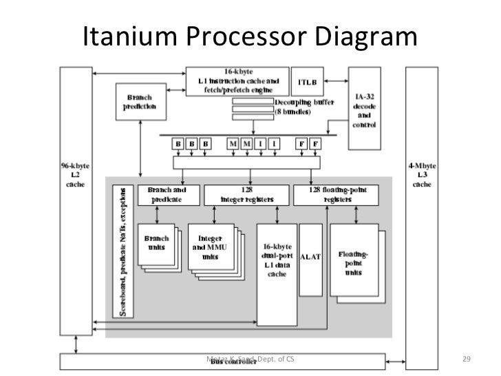 block diagram of 64 bit processor block diagram of 4 bit comparator #2