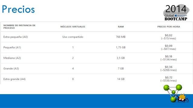 Storage Administración  Tables  Blob