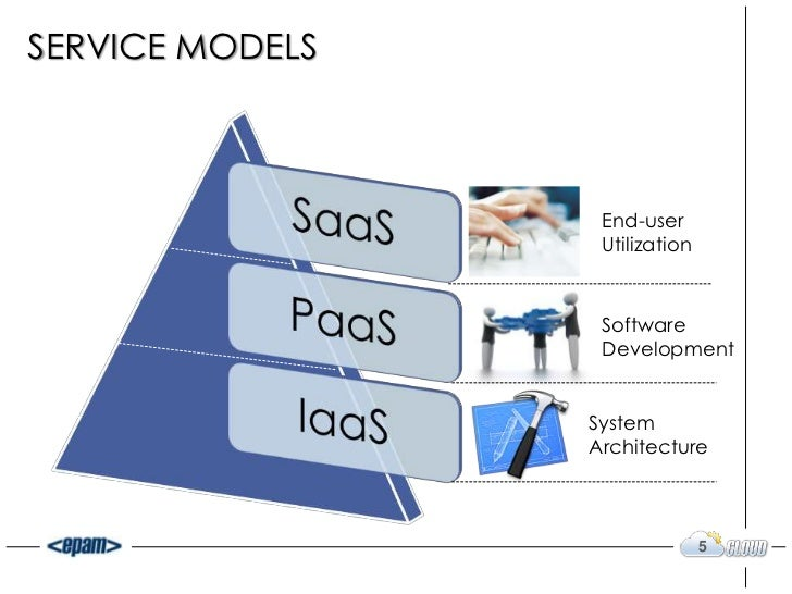 iaaspaaas-5-728 Saas Platform Delivery Example on platform delivery, business model canvas, scope work, demo landing page, cloud computing,