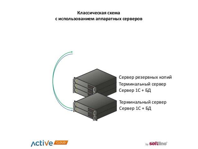 Сервер 1С + БД Классическая схема с использованием аппаратных серверов Терминальный сервер Сервер резервных копий Сервер 1...