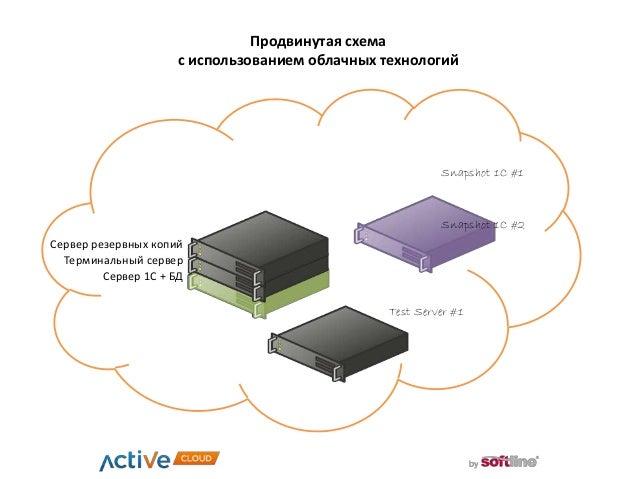 Продвинутая схема с использованием облачных технологий Сервер 1С + БД Терминальный сервер Сервер резервных копий Snapshot ...