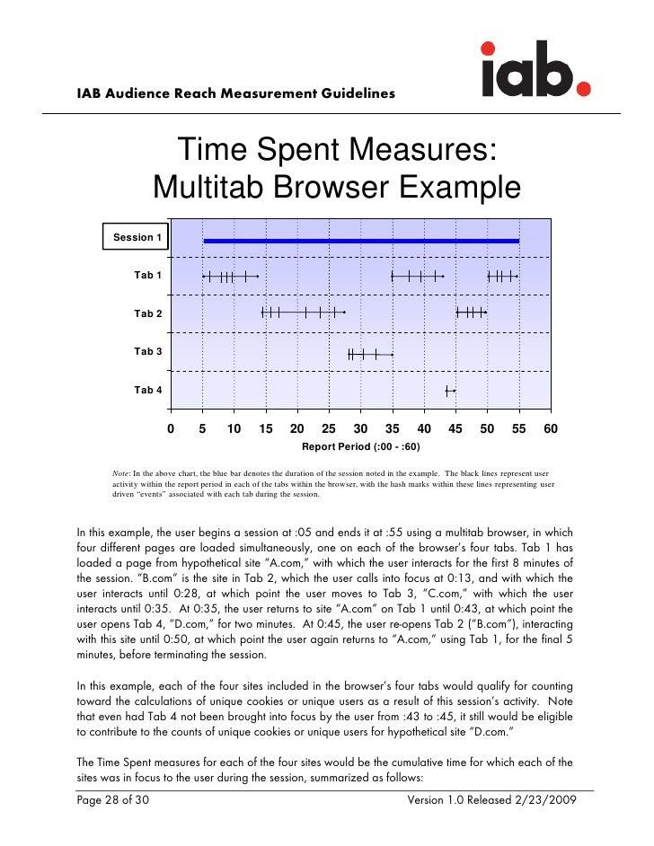 IAB Audience Reach Measurement Guidelines                       Time Spent Measures:                   Multitab Browser Ex...