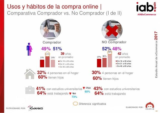 #IABeCommerce ELABORADO POR: PATROCINADO POR: EstudioAnualdeeCommerce2017 10 Comparativa Comprador vs. No Comprador (I de ...