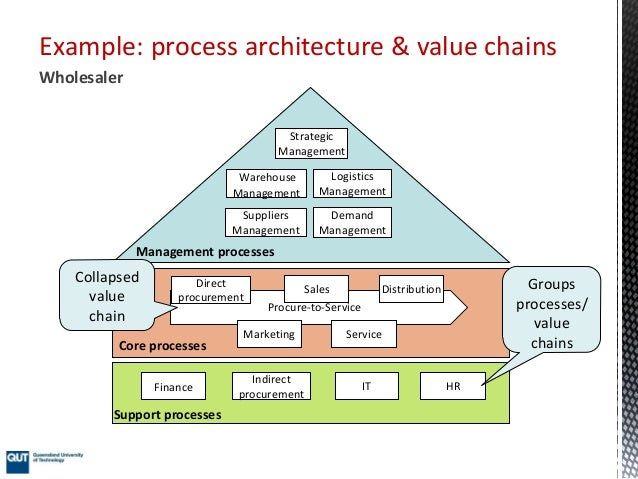 Process Architecture Part I