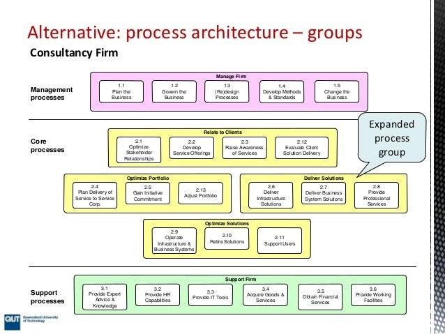 Process architecture - Part I