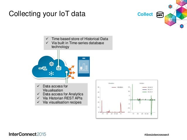 Collecting your IoT data  Data access for Visualisation  Data access for Analytics  Via Historian REST APIs  Via visua...
