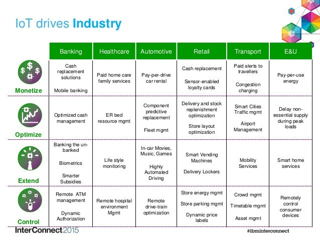 IoT drives Industry Banking Healthcare Automotive Retail Transport E&U Monetize Cash replacement solutions Mobile banking ...