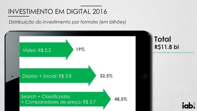 Distribuição do investimento por formato (em bilhões) INVESTIMENTO EM DIGITAL 2016 Total R$11.8 biVídeo: R$ 2.2 Display + ...