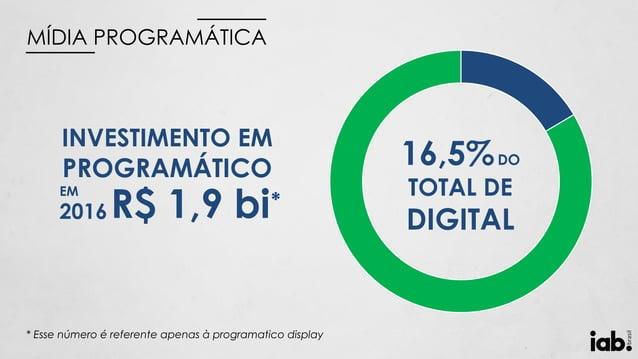 INVESTIMENTO EM PROGRAMÁTICO EM 2016 16,5%DO TOTAL DE DIGITALR$ 1,9 bi* * Esse número é referente apenas à programatico di...