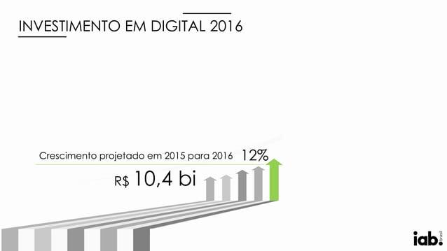 Crescimento projetado em 2015 para 2016 R$ 10,4 bi 12% INVESTIMENTO EM DIGITAL 2016