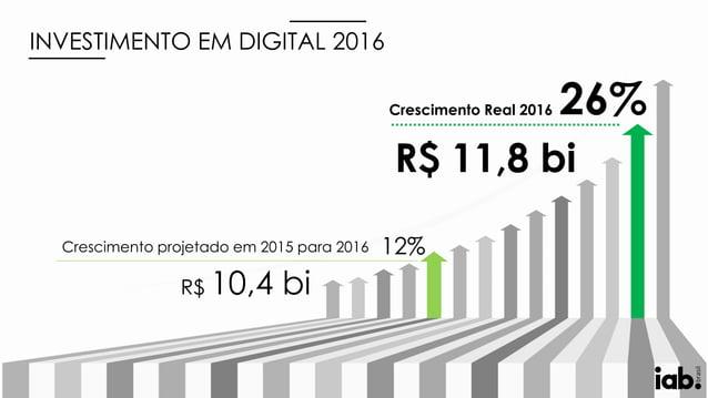 Crescimento projetado em 2015 para 2016 Crescimento Real 2016 R$ 10,4 bi R$ 11,8 bi 12% 26% INVESTIMENTO EM DIGITAL 2016