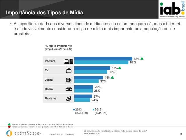 © comScore, Inc. Proprietary. 1188%55%44%29%27%82%50%37%28%24%2013(n=2.009)2012(n=2.075)InternetTVJornalRádioRevistasQ2. E...