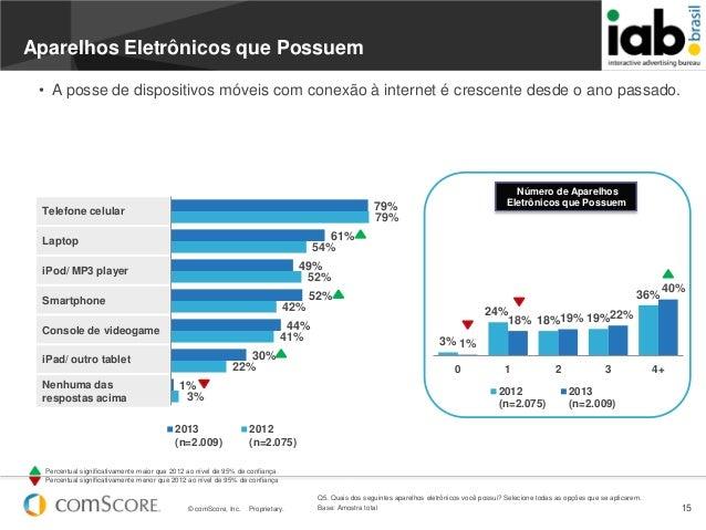 © comScore, Inc. Proprietary. 15• A posse de dispositivos móveis com conexão à internet é crescente desde o ano passado.3%...