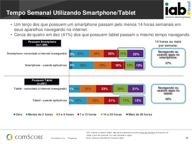 © comScore, Inc. Proprietary. 193%4%1%1%25%29%14%23%19%23%21%23%20%19%23%21%11%13%20%17%22%12%21%15%Smartphone -conectado ...