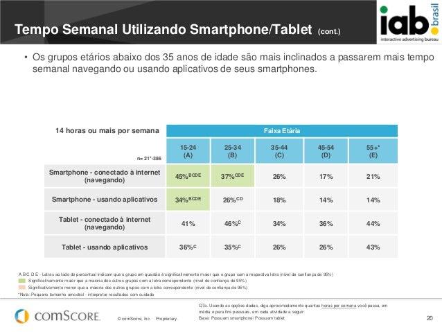 © comScore, Inc. Proprietary. 20Faixa Etárian= 21*-38615-24(A)25-34(B)35-44(C)45-54(D)55+*(E)Smartphone - conectado à inte...