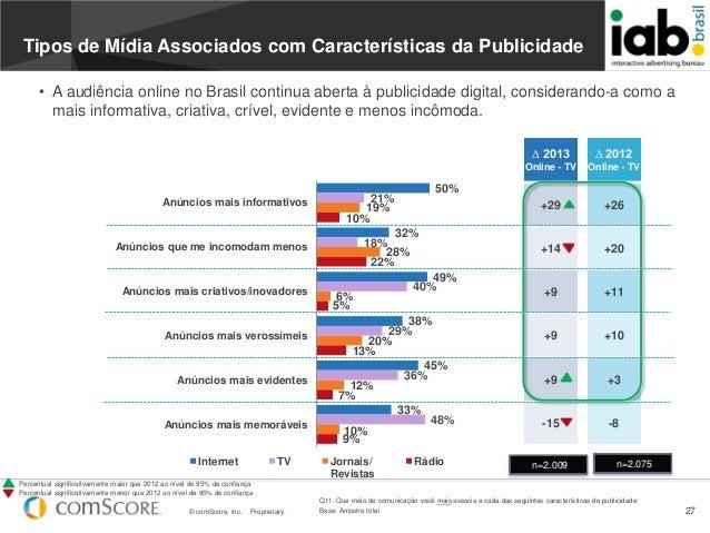 © comScore, Inc. Proprietary. 27Tipos de Mídia Associados com Características da Publicidade50%32%49%38%45%33%21%18%40%29%...