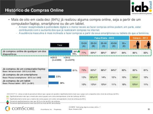 © comScore, Inc. Proprietary. 30Faixa Etária - 2013 Gênero - 201315-24(A)25-34(B)35-44(C)45-54(D)55+(E) (F) (G)77% 89%A 88...