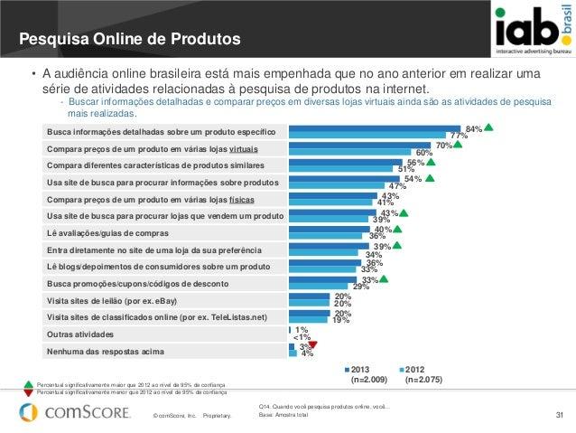 © comScore, Inc. Proprietary. 3184%70%56%54%43%43%40%39%36%33%20%20%1%3%77%60%51%47%41%39%36%34%33%29%20%19%<1%4%2013(n=2....