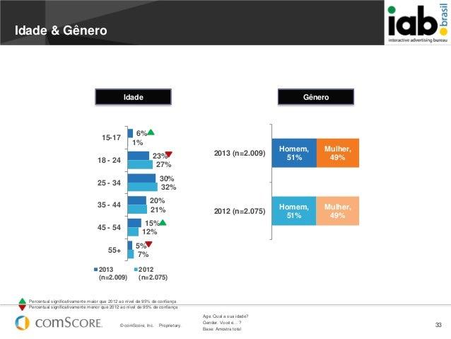 © comScore, Inc. Proprietary. 33Age. Qual a sua idade?Gender. Você é… ?Base: Amostra total6%23%30%20%15%5%1%27%32%21%12%7%...