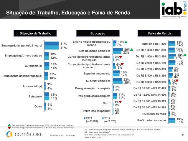 © comScore, Inc. Proprietary. 3513%13%15%14%9%9%3%3%2%2%1%3%13%14%14%11%14%8%8%5%3%2%2%2%3%14%Inferior a R$ 1.300De R$ 1.3...