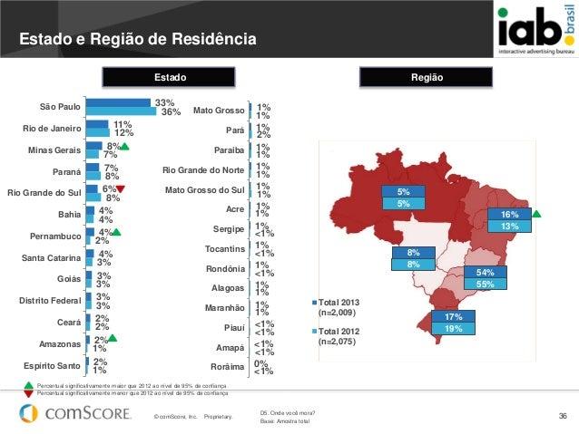 © comScore, Inc. Proprietary. 361%1%1%1%1%1%1%1%1%1%1%<1%<1%0%1%2%1%1%1%1%<1%<1%<1%1%1%<1%<1%<1%Mato GrossoParáParaibaRio ...