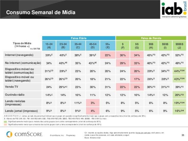 © comScore, Inc. Proprietary. 38Faixa Etária Faixa de Rendan= 64-73615-24(A)25-34(B)35-44(C)45-54(D)55+(E)$(F)$$(G)$$$(H)$...