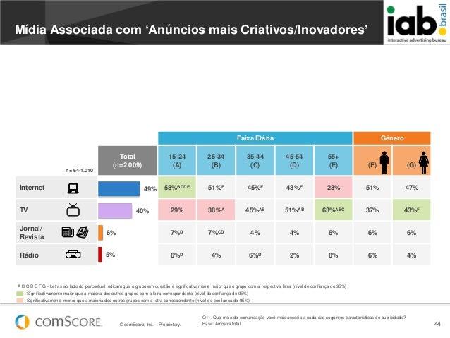 © comScore, Inc. Proprietary. 4449%40%6%5%Faixa Etária Gêneron= 64-1.010Total(n=2.009)15-24(A)25-34(B)35-44(C)45-54(D)55+(...